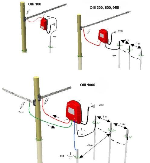 Uzemnění elektrického ohradníku OLLI